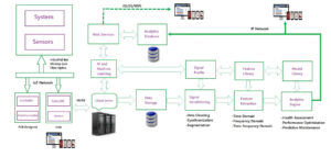 Machine Learning for Medical Gas Systems